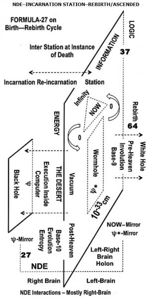 File:NDE–INCARNATION STATION–REBIRTH ASCENDED.png